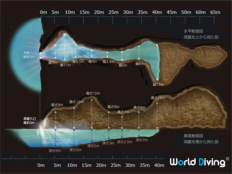 青の洞窟 水平・垂直の断面図