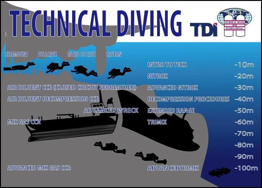 TDIテクニカルダイビングのライセンス